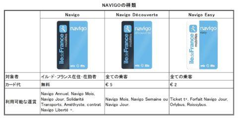 Navigoの種類