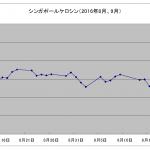 JAL燃油サーチャージ2016年12月~2017年1月発券分を予測。無料状態はいつまで続くか?