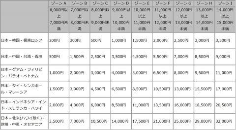 JAL燃油サーチャージ対照表