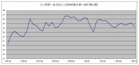 燃油サーチャージは春以降さらに値上げ!