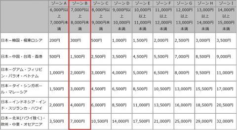 JAL燃油サーチャージ