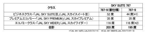 JALスカイスイート3の座席数