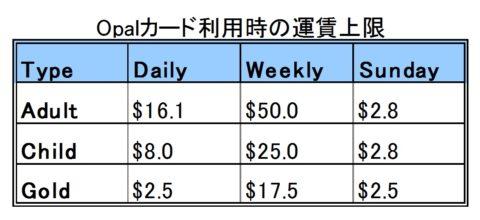 Opalカード利用時の運賃上限
