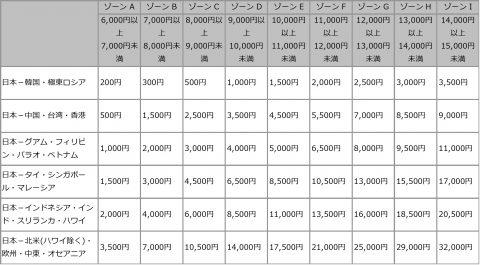 JAL燃油サーチャージ対照表2017年8月9月