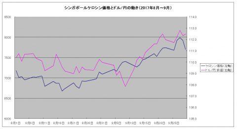 シンガポールケロシンとドル円の動き2017年8月9月