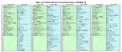 日経トレンディヒット予測ランキング2009~2012
