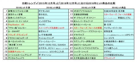 日経トレンディ2016年ヒット商品