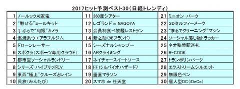 日経トレンディ2017ヒット予測ランキング