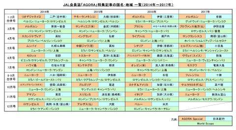 JALカード会員誌AGORAバックナンバー
