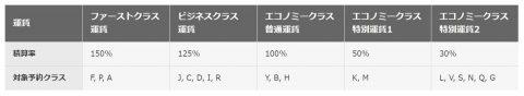 JALカタール航空マイル積算ブッキングクラス