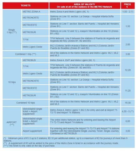 マドリードのメトロ運賃表