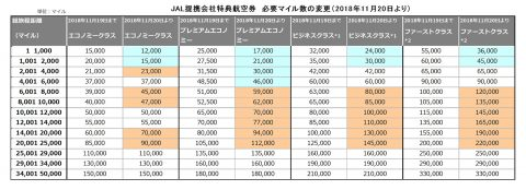 JAL提携会社特典航空券の改悪
