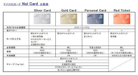 nol-card-dubai-metro/種類比較表