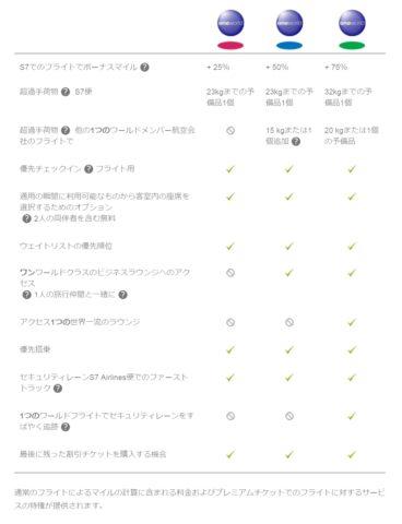 S7/プライオリティ