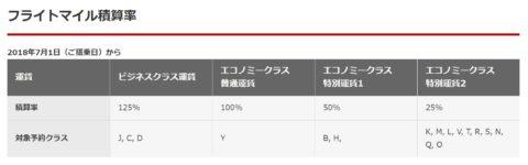 S7/JALのマイル積算率