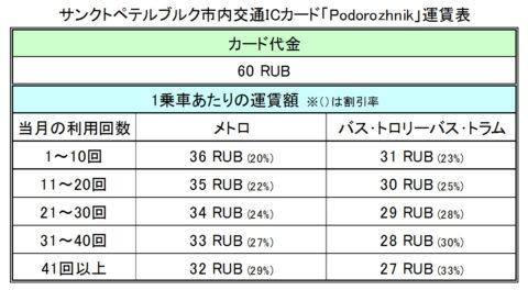 Podorozhnik運賃表