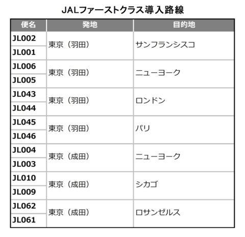 JALファーストクラス導入路線
