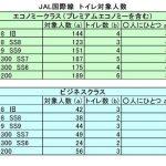 JAL国際線787-8型機のトイレは少ない? 深夜便への懸念