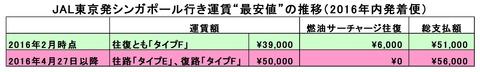 """JAL東京発シンガポール行き運賃""""最安値""""の推移(2016年内発着)"""