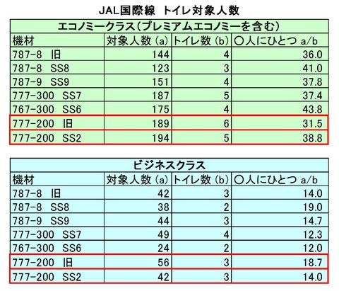 JAL国際線トイレ対象人数(新)
