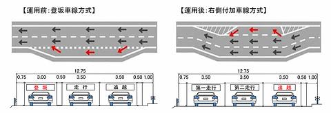 中央道付加車線方式