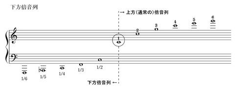 下方倍音列の定義 (3)