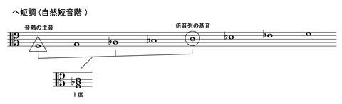 下方倍音列の定義 (1)