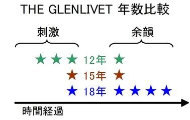 グレンリヴェット比較