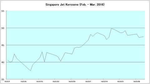 シンガポールケロシン2016年2月3月