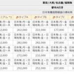 JAL燃油サーチャージ無料の弊害…運賃が値上がりしています