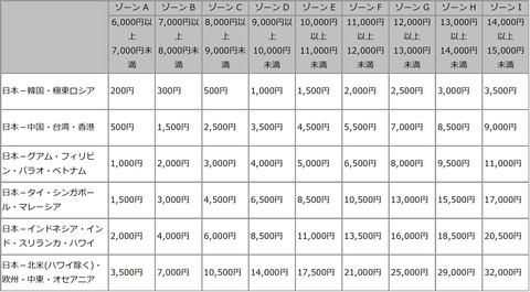 JAL燃油サーチャージ対象表
