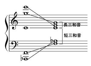 下方倍音列の定義 (2)